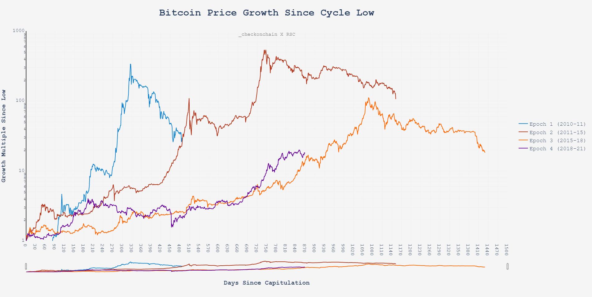 Ethereum (ETH) nimmt Bitcoin (BTC) den Wind aus den Segeln