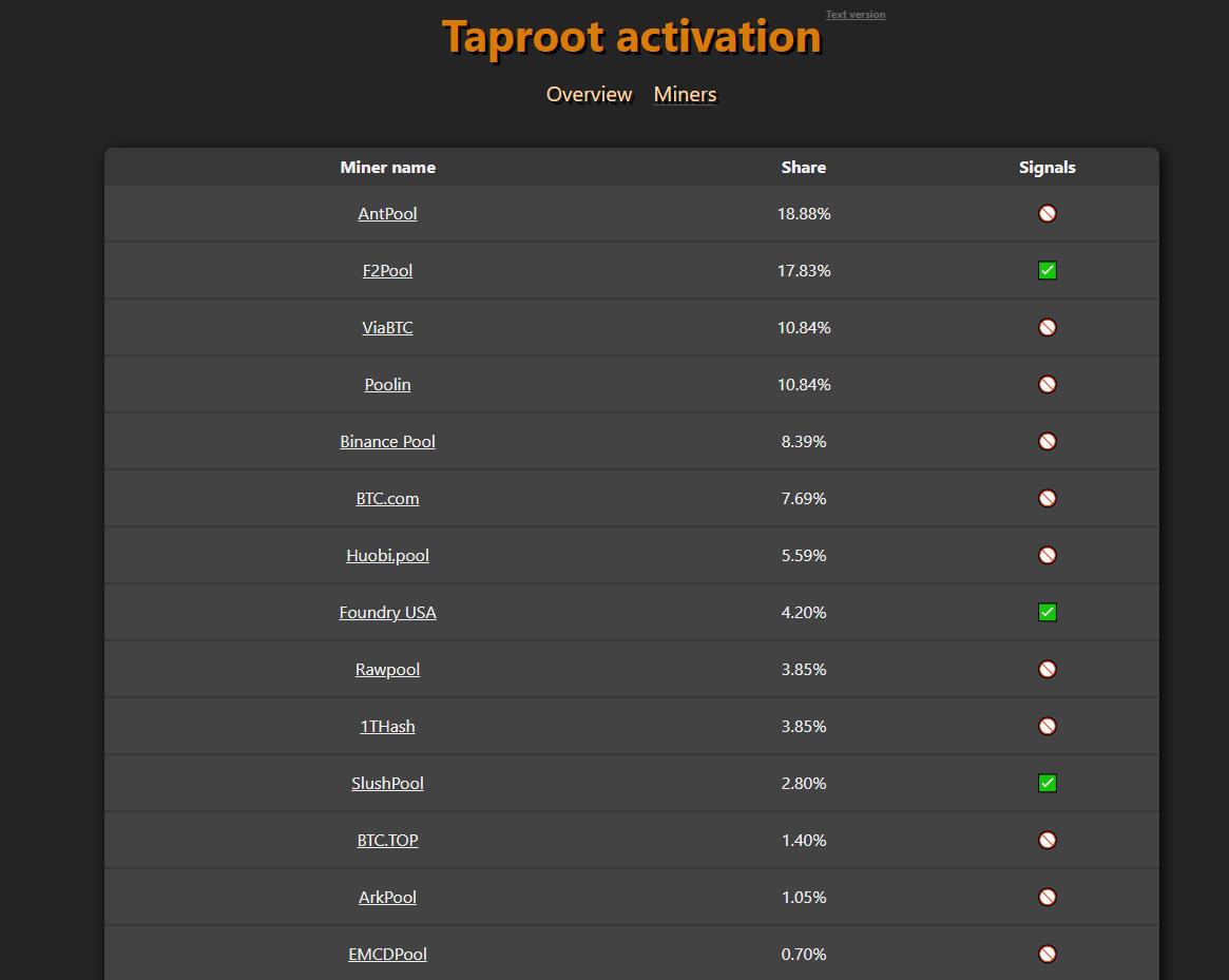Auf der Zielgeraden: Diese Bitcoin-Miner unterstützen Taproot