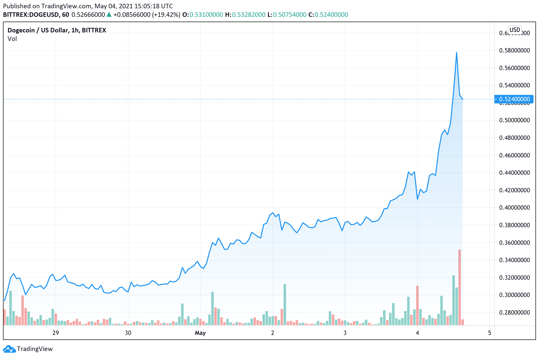 Dogecoin Skyrockets Past a Half Dollar, DOGE Market Cap Eats Into BTC Dominance – Markets and Prices Bitcoin News