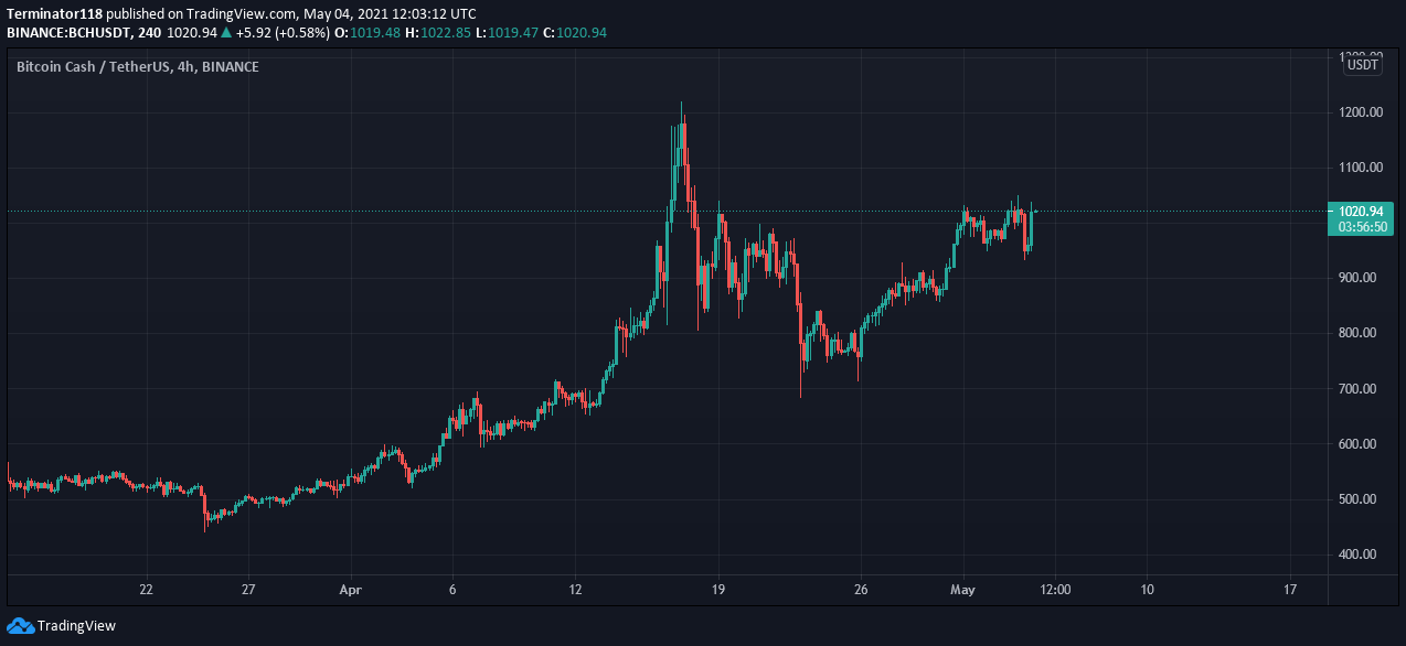 BCH faces resistance at $1,000, can the bulls breakthrough? –
