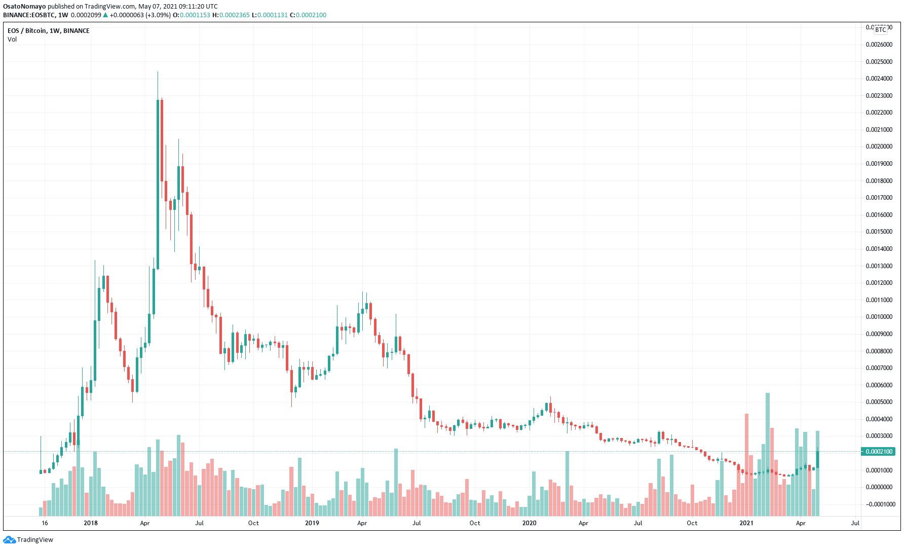 Three reasons why EOS price has pumped 100% in three days ...